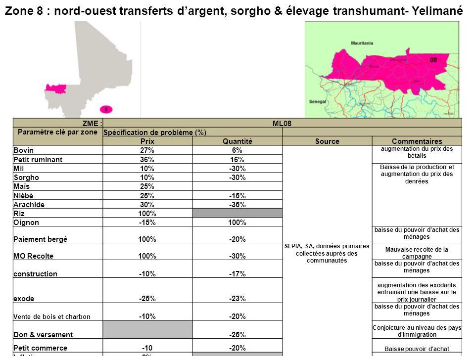 Zone 8 : nord-ouest transferts dargent, sorgho & élevage transhumant- Yelimané ZME :ML08 Paramètre clé par zoneSpécification de problème (%) PrixQuantitéSourceCommentaires Bovin27%6% SLPIA, SA, données primaires collectées auprès des communautés augmentation du prix des bétails Petit ruminant36%16% Mil10%-30% Baisse de la production et augmentation du prix des denrées Sorgho10%-30% Maïs25% Niébé25%-15% Arachide30%-35% Riz100% Oignon-15%100% Paiement bergé100%-20% baisse du pouvoir d achat des ménages MO Recolte100%-30% Mauvaise recolte de la campagne construction-10%-17% baisse du pouvoir d achat des ménages exode-25%-23% augmentation des exodants entrainant une baisse sur le prix journalier Vente de bois et charbon -10%-20% baisse du pouvoir d achat des ménages Don & versement -25% Conjoicture au niveau des pays d immigration Petit commerce-10-20% Baisse pouvoir d achat Inflation9%