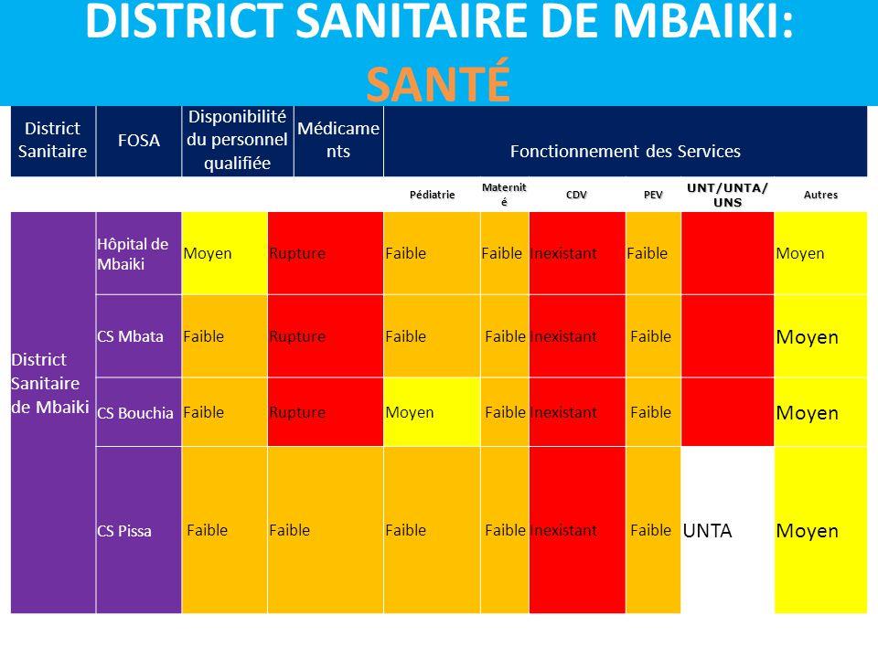 District Sanitaire FOSA Disponibilité du personnel qualifiée Médicame nts Fonctionnement des Services Pédiatrie Maternit é CDVPEV UNT/UNTA/ UNS Autres