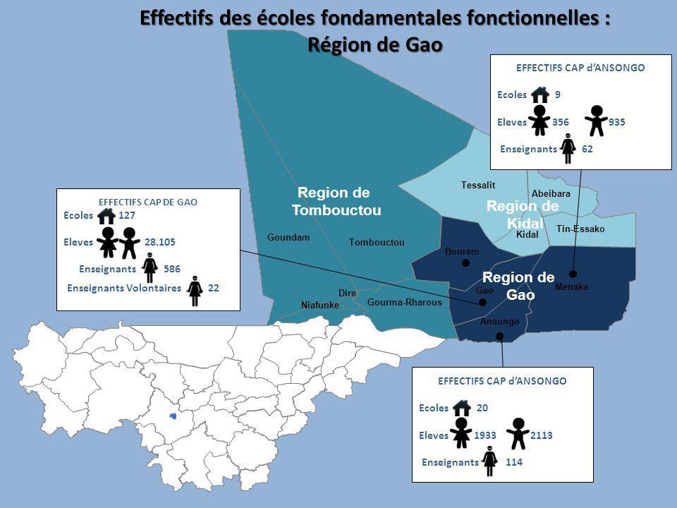 Effectifs des écoles fondamentales au Nord REGION # ECOLES FONCTIONELLES % DECOLES OUVERTE # ELEVES INSCRITE % ELEVES CIBLES # ENSEIGNANTS ACTIVES % ENSEIGNANTS ACTIVES TOMBOUCTOU 7616%21.79123%40423% GAO 156 27%35.29729%79333% KIDAL ------