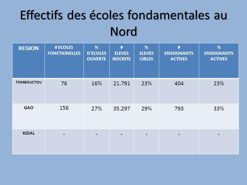 Effectifs des écoles fondamentales au Nord REGION # ECOLES FONCTIONELLES % DECOLES OUVERTE # ELEVES INSCRITE % ELEVES CIBLES # ENSEIGNANTS ACTIVES % E