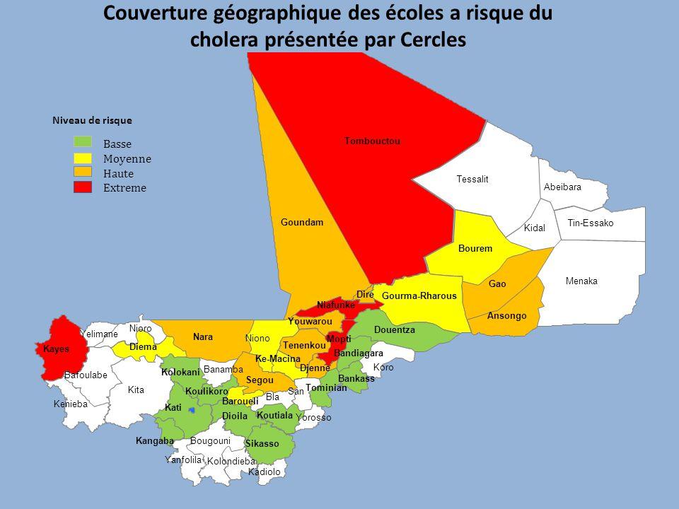 Couverture géographique des écoles a risque du cholera présentée par Cercles Basse Moyenne Haute Extreme Niveau de risque