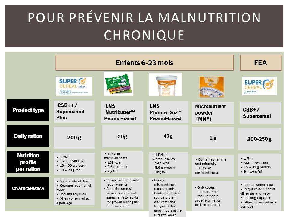 POUR PRÉVENIR LA MALNUTRITION CHRONIQUE Micronutrient powder (MNP) 1 g Contains vitamins and minerals 1 RNI of micronutrients Only covers micronutrien