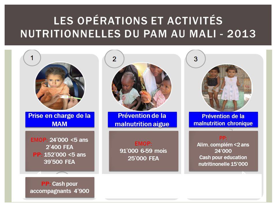 LES OPÉRATIONS ET ACTIVITÉS NUTRITIONNELLES DU PAM AU MALI - 2013 EMOP: 24000 <5 ans 2400 FEA PP: 152000 <5 ans 39500 FEA EMOP: 24000 <5 ans 2400 FEA