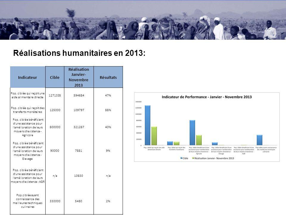 Réalisations humanitaires en 2013: IndicateurCible Réalisation Janvier- Novembre 2013 Résultats Pop.