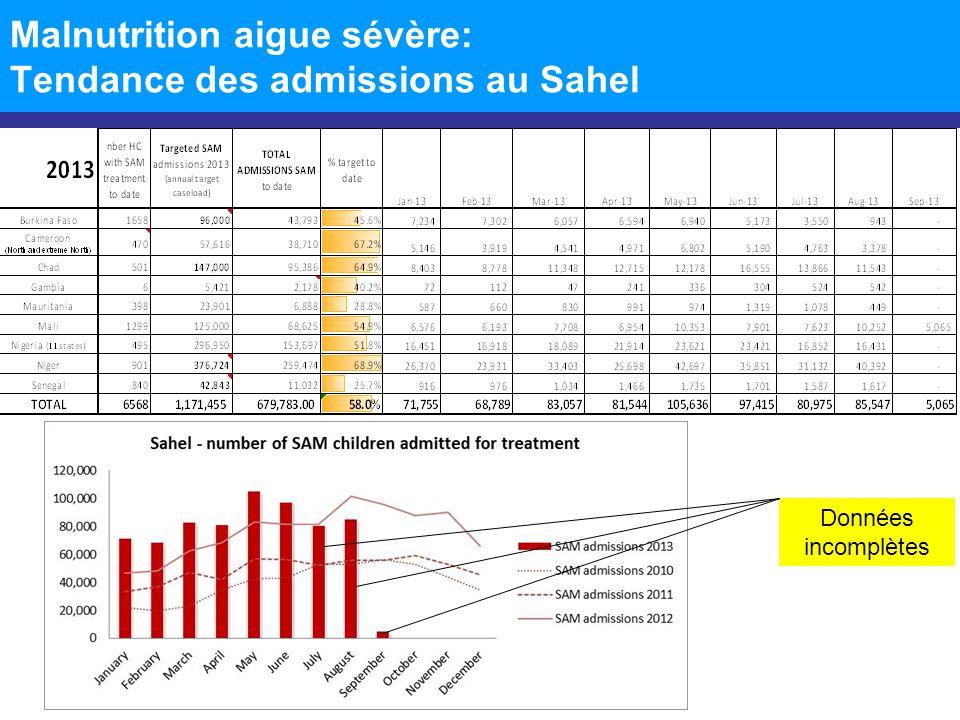 Enquetes Nutritionnelles (SMART) CountriesPeriod (2013) Representativity (National/ Regional) GAM prevalenceSAM prevalence Burkina FasoSeptemberNational CamerounJune-July Regional (East, Adamaoua, North, Extreme North) Extreme North: 8.6 North: 5.8 Adamaoua: 4.3 East: 3.0 Extreme North: 1.8 North: 1.2 Adamaoua: 0.0 East: 0.6 ChadJanuary-February Sahel Band + NDJ (11 regions) 11.1%2.1% ChadJune-JulySahel BandAnalysis on going Gambia??National MaliJuly-AugustAnalysis on going MaliOctober-November Mali (Gao)MayRegional13,5%2.4% MauritaniaJune-JulyNational12.8%2% MauritaniaNovember-DecemberNational NigerMay-JuneNational13.3%2.6% NigeriaAugust-SeptemberRegional (24 states)Data collection on going SenegalMay-JuneNationalData not yet available