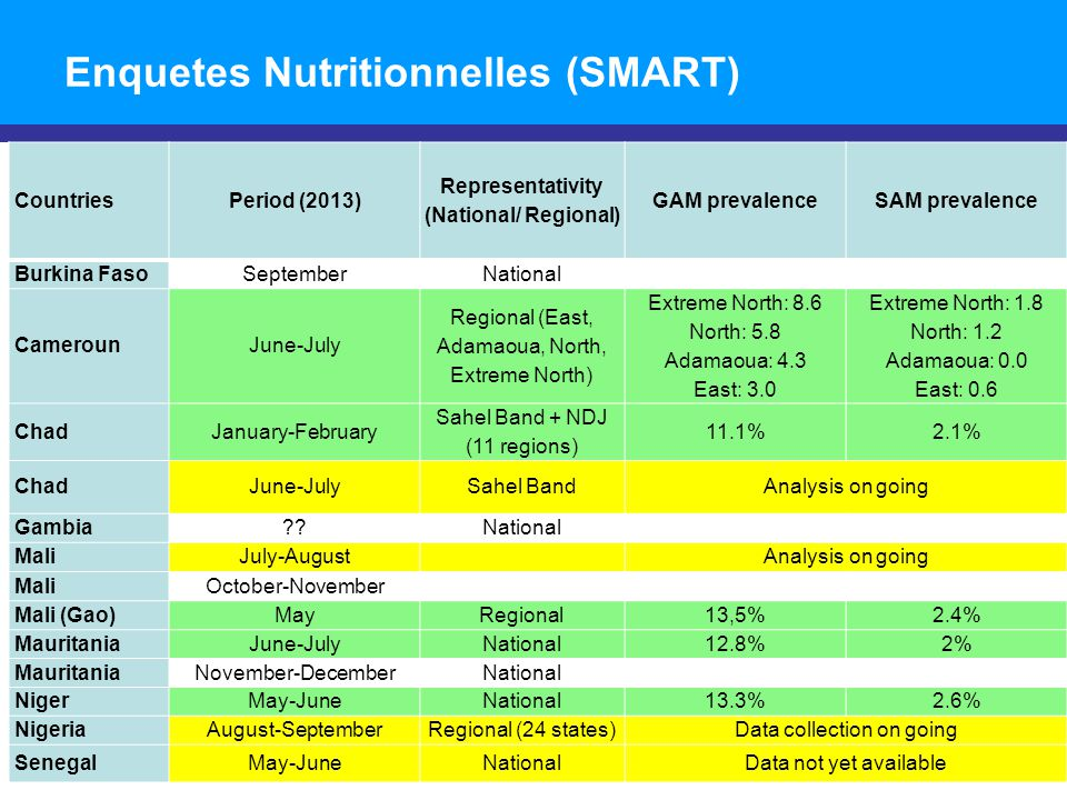 Enquetes Nutritionnelles (SMART) CountriesPeriod (2013) Representativity (National/ Regional) GAM prevalenceSAM prevalence Burkina FasoSeptemberNational CamerounJune-July Regional (East, Adamaoua, North, Extreme North) Extreme North: 8.6 North: 5.8 Adamaoua: 4.3 East: 3.0 Extreme North: 1.8 North: 1.2 Adamaoua: 0.0 East: 0.6 ChadJanuary-February Sahel Band + NDJ (11 regions) 11.1%2.1% ChadJune-JulySahel BandAnalysis on going Gambia??National MaliJuly-AugustAnalysis on going MaliOctober-November Mali (Gao)MayRegional13,5%2.4% MauritaniaJune-JulyNational12.8%2% MauritaniaNovember-DecemberNational NigerMay-JuneNational13.3%2.6% NigeriaAugust-SeptemberRegional (24 states)Data collection on going SenegalMay-JuneNationalData not yet available