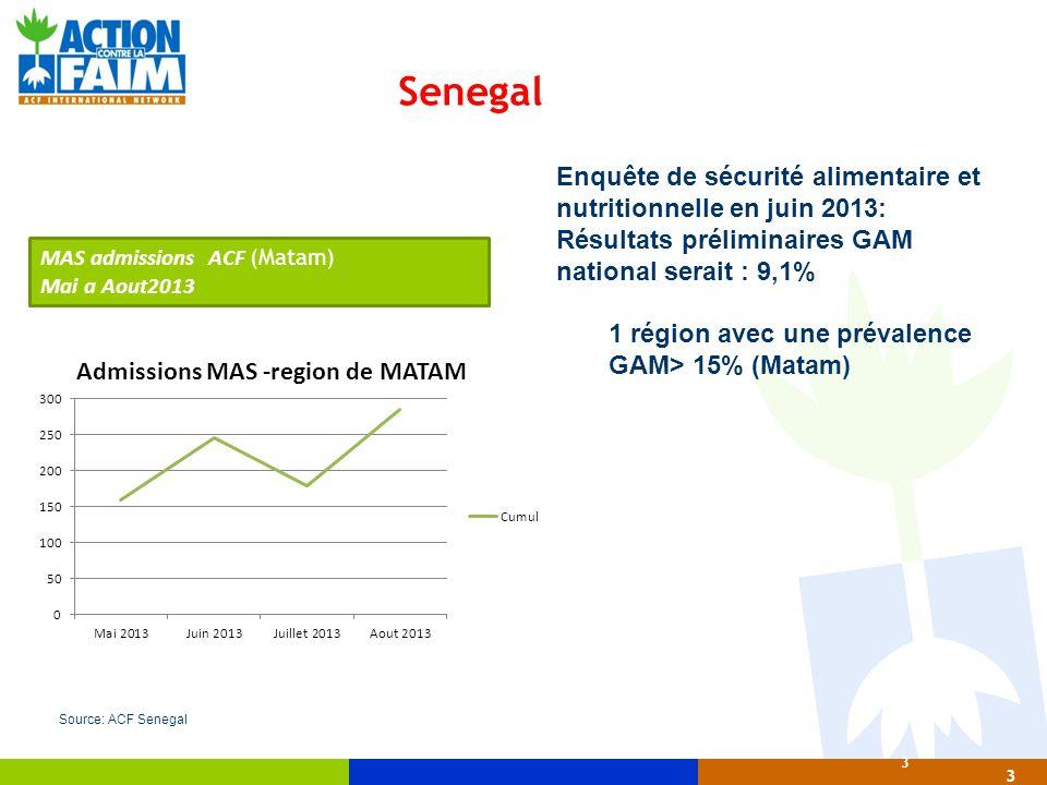 3 Senegal 3 Source: ACF Senegal MAS admissions ACF (Matam) Mai a Aout2013 Enquête de sécurité alimentaire et nutritionnelle en juin 2013: Résultats préliminaires GAM national serait : 9,1% 1 région avec une prévalence GAM> 15% (Matam)