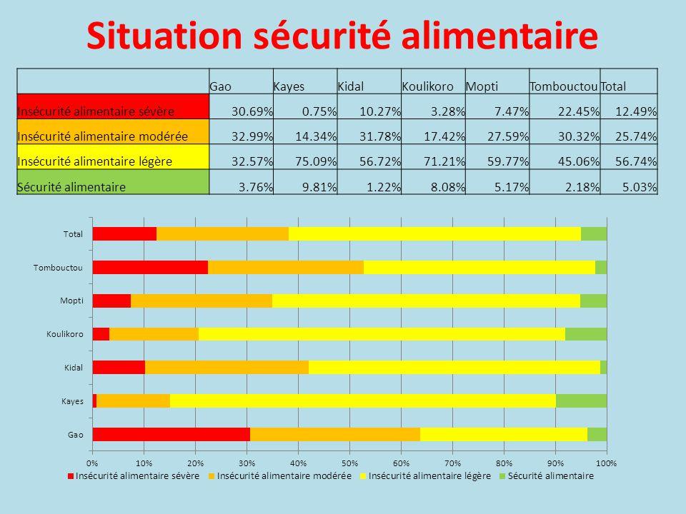 GaoKayesKidalKoulikoroMoptiTombouctou Pauvre 28.6%.4%13.4%4.5%14.9%24.1% Limite 26.5%5.3%12.5%11.9%15.7%27.6% Acceptable 44.9%94.3%74.1%83.6%69.3%48.2% Consommation alimentaire