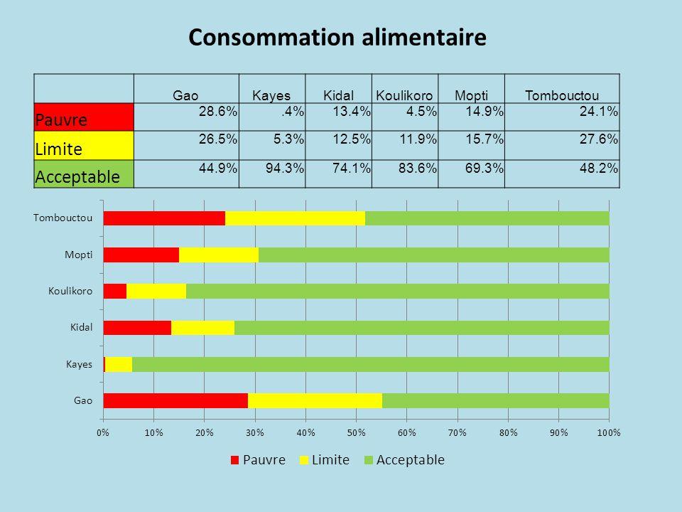 RegionGaoKayesKidalKoulikoroMoptiTombouctou Pas de strategies29.2%46.0%58.7%59.3%52.5%11.7% Strategies de stress7.7%26.0%9.3%24.0%23.4%31.0% Strategies de crise14.8%10.9%7.3%6.8%13.6%42.2% Strategies urgence48.2%17.0%24.7%9.8%10.5%15.1% Summary of asset depletion coping strategies