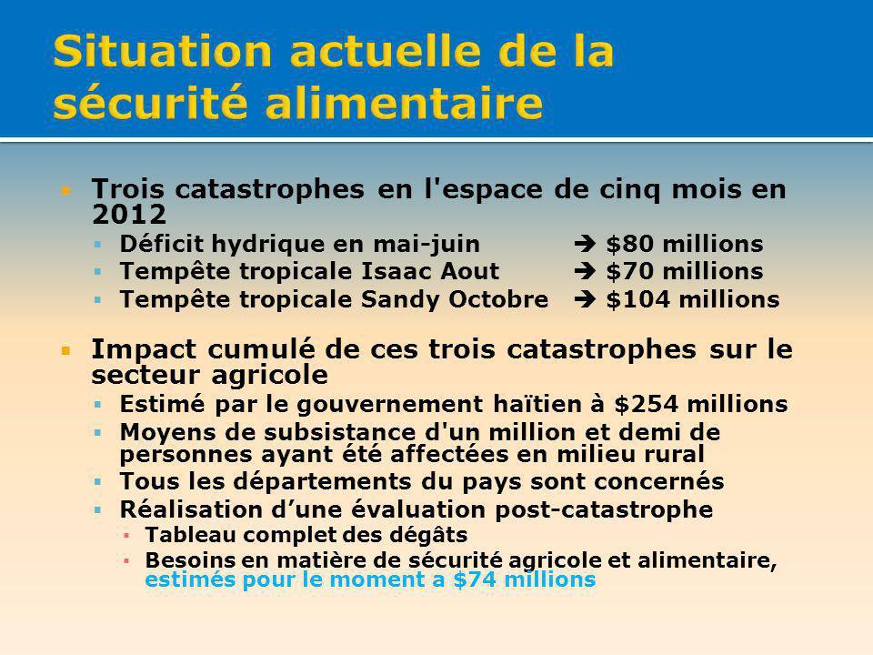Trois catastrophes en l'espace de cinq mois en 2012 Déficit hydrique en mai-juin $80 millions Tempête tropicale Isaac Aout $70 millions Tempête tropic