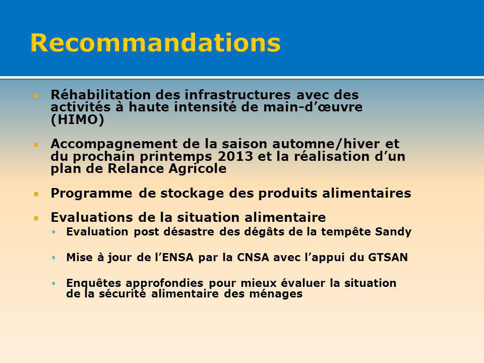 Réhabilitation des infrastructures avec des activités à haute intensité de main-dœuvre (HIMO) Accompagnement de la saison automne/hiver et du prochain