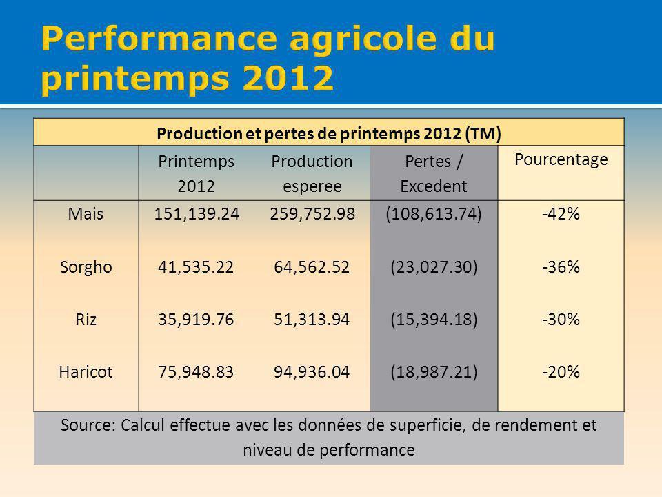 Production et pertes de printemps 2012 (TM) Printemps 2012 Production esperee Pertes / Excedent Pourcentage Mais151,139.24259,752.98(108,613.74)-42% Sorgho41,535.2264,562.52(23,027.30)-36% Riz35,919.7651,313.94(15,394.18)-30% Haricot75,948.8394,936.04(18,987.21)-20% Source: Calcul effectue avec les données de superficie, de rendement et niveau de performance