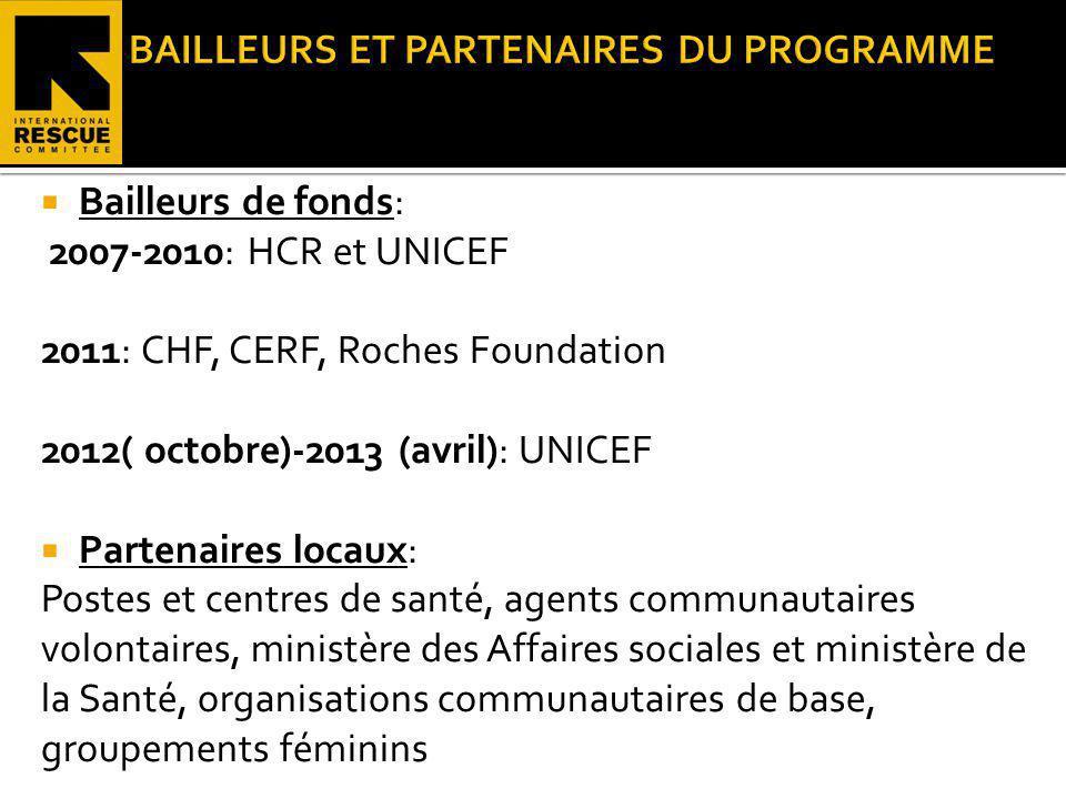 Bailleurs de fonds: 2007-2010: HCR et UNICEF 2011: CHF, CERF, Roches Foundation 2012( octobre)-2013 (avril): UNICEF Partenaires locaux: Postes et cent
