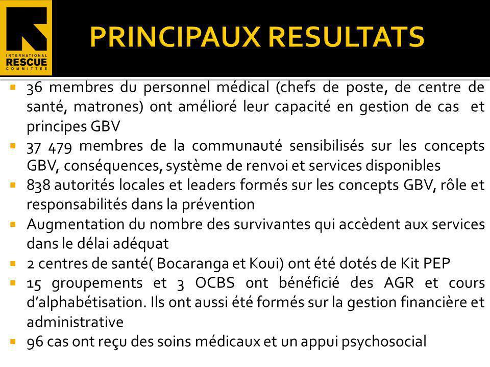 36 membres du personnel médical (chefs de poste, de centre de santé, matrones) ont amélioré leur capacité en gestion de cas et principes GBV 37 479 me