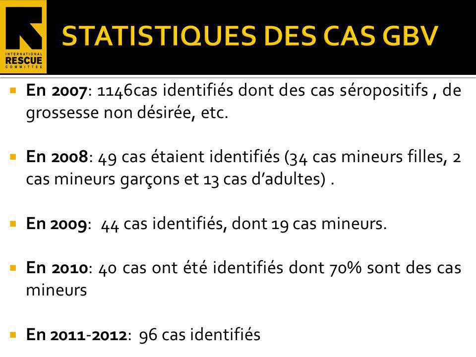 En 2007: 1146cas identifiés dont des cas séropositifs, de grossesse non désirée, etc. En 2008: 49 cas étaient identifiés (34 cas mineurs filles, 2 cas