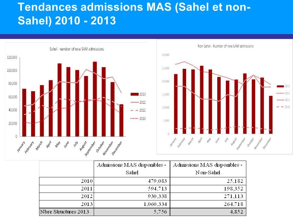 Tendances admissions MAS (Sahel et non- Sahel) 2010 - 2013