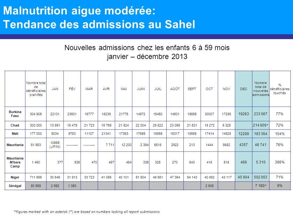 Malnutrition aigue modérée: Tendance des admissions au Sahel Nouvelles admissions chez les enfants 6 à 59 mois janvier – décembre 2013 *Figures marked