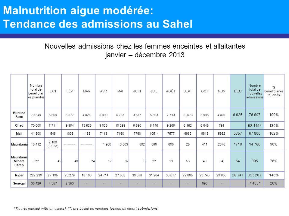Malnutrition aigue modérée: Tendance des admissions au Sahel Nouvelles admissions chez les femmes enceintes et allaitantes janvier – décembre 2013 *Fi