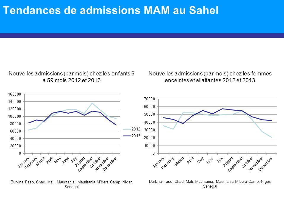Tendances de admissions MAM au Sahel Nouvelles admissions (par mois) chez les femmes enceintes et allaitantes 2012 et 2013 Nouvelles admissions (par m
