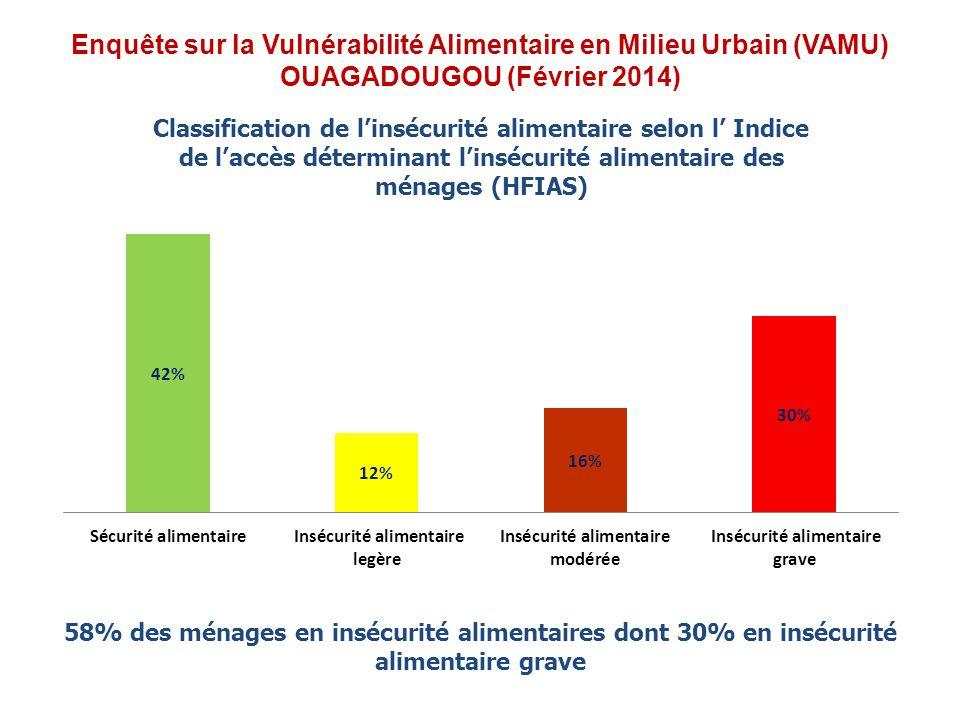 Enquête sur la Vulnérabilité Alimentaire en Milieu Urbain (VAMU) OUAGADOUGOU (Février 2014) 58% des ménages en insécurité alimentaires dont 30% en insécurité alimentaire grave