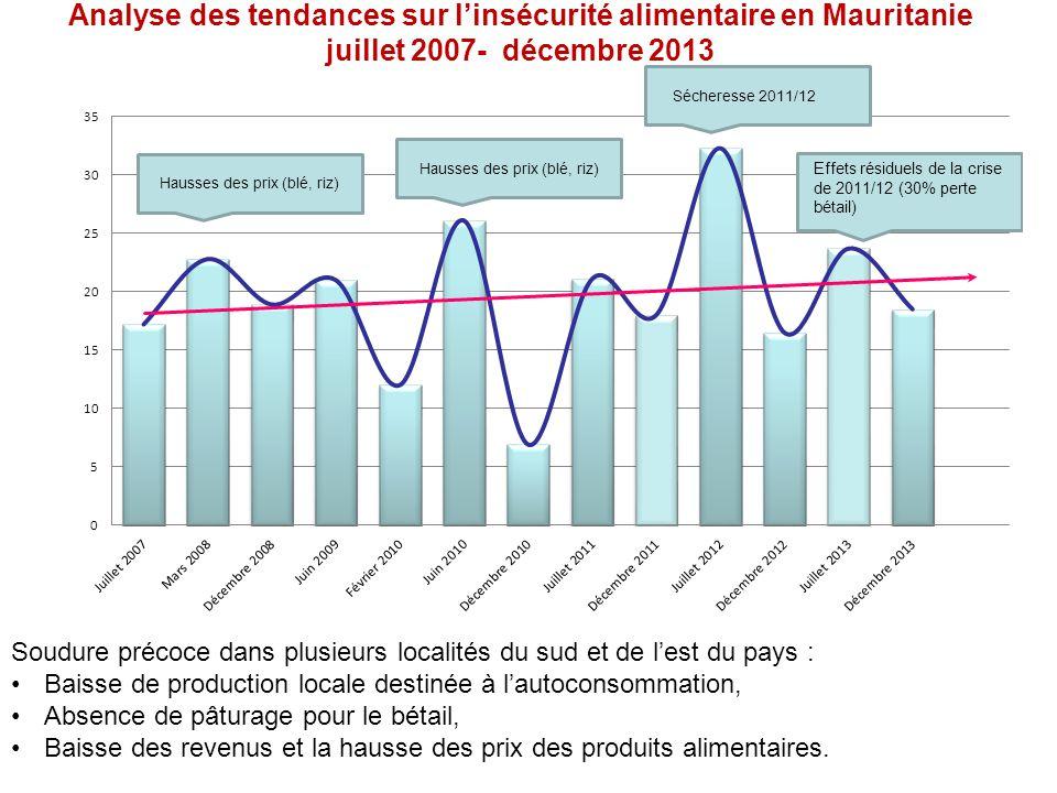 Analyse des tendances sur linsécurité alimentaire en Mauritanie juillet 2007- décembre 2013 Sécheresse 2011/12 Hausses des prix (blé, riz) Soudure précoce dans plusieurs localités du sud et de lest du pays : Baisse de production locale destinée à lautoconsommation, Absence de pâturage pour le bétail, Baisse des revenus et la hausse des prix des produits alimentaires.