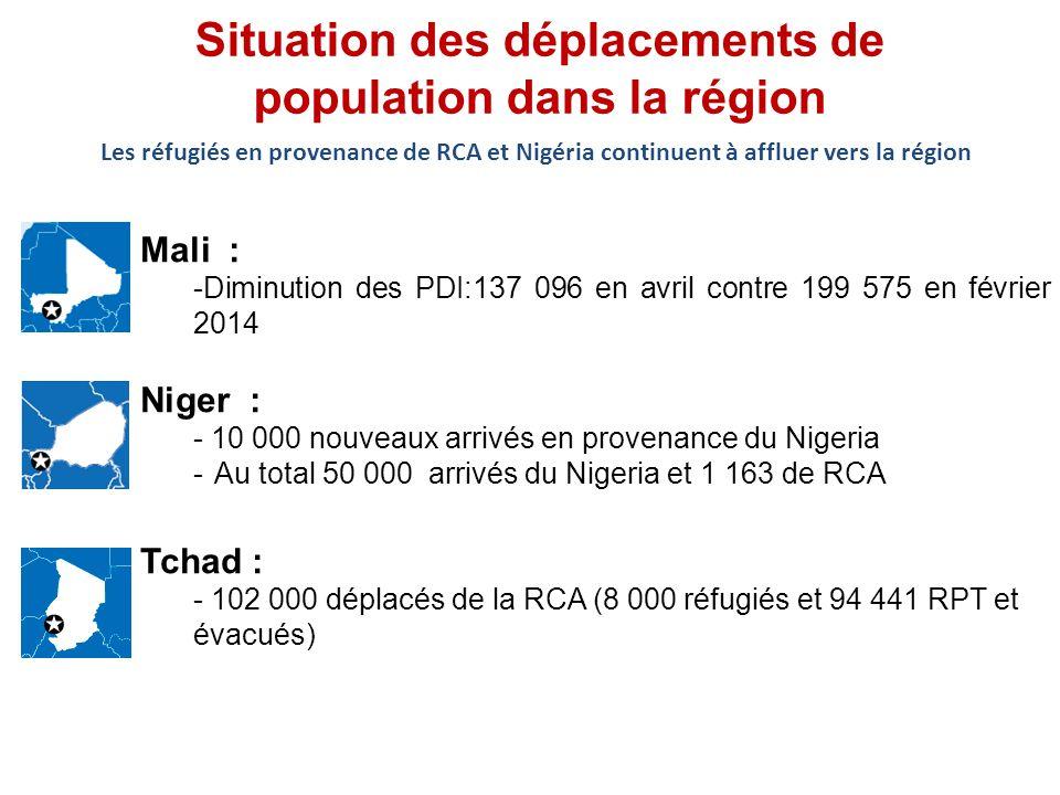 Situation des déplacements de population dans la région Mali : -Diminution des PDI:137 096 en avril contre 199 575 en février 2014 Niger : - 10 000 nouveaux arrivés en provenance du Nigeria -Au total 50 000 arrivés du Nigeria et 1 163 de RCA Tchad : - 102 000 déplacés de la RCA (8 000 réfugiés et 94 441 RPT et évacués) Les réfugiés en provenance de RCA et Nigéria continuent à affluer vers la région