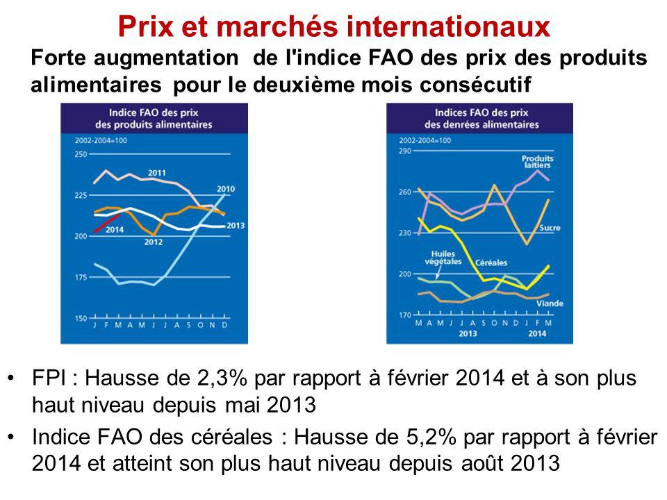Prix et marchés internationaux Forte augmentation de l indice FAO des prix des produits alimentaires pour le deuxième mois consécutif FPI : Hausse de 2,3% par rapport à février 2014 et à son plus haut niveau depuis mai 2013 Indice FAO des céréales : Hausse de 5,2% par rapport à février 2014 et atteint son plus haut niveau depuis août 2013