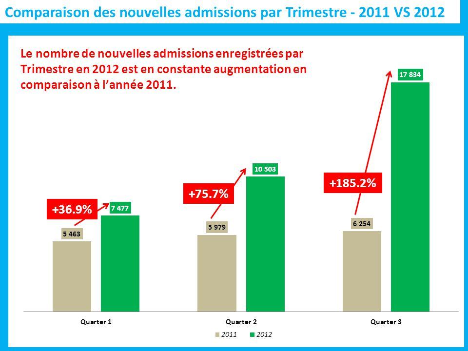 Comparaison des nouvelles admissions par Trimestre - 2011 VS 2012 +75.7%