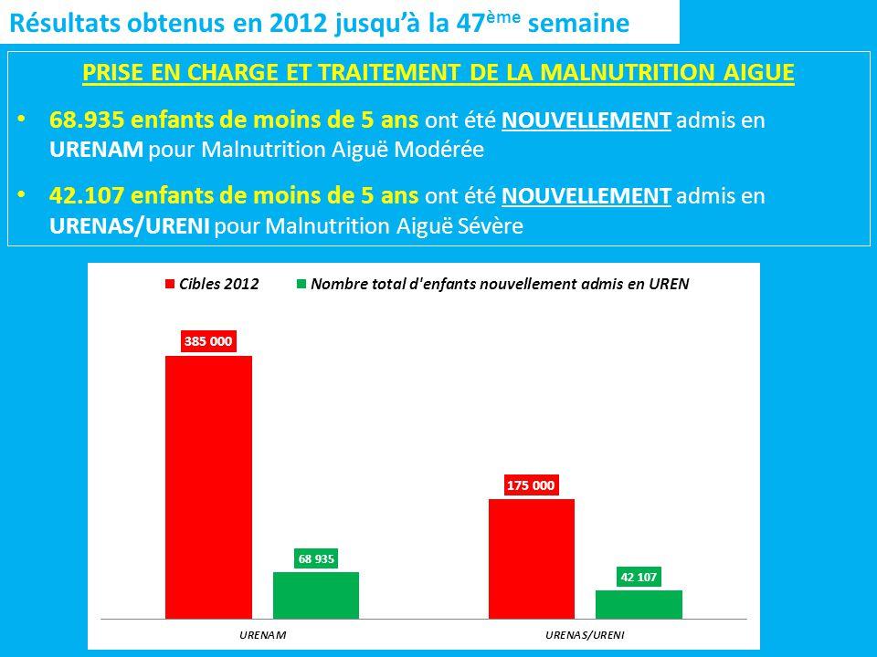 Résultats obtenus en 2012 jusquà la 47 ème semaine PRISE EN CHARGE ET TRAITEMENT DE LA MALNUTRITION AIGUE 68.935 enfants de moins de 5 ans ont été NOUVELLEMENT admis en URENAM pour Malnutrition Aiguë Modérée 42.107 enfants de moins de 5 ans ont été NOUVELLEMENT admis en URENAS/URENI pour Malnutrition Aiguë Sévère