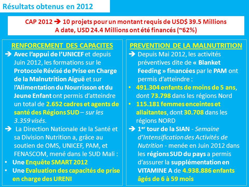 Résultats obtenus en 2012 PREVENTION DE LA MALNUTRITION Depuis Mai 2012, les activités préventives dite de « Blanket Feeding » financées par le PAM ont permis datteindre : 491.304 enfants de moins de 5 ans, dont 73.798 dans les régions Nord 115.181 femmes enceintes et allaitantes, dont 30.708 dans les régions NORD 1 er tour de la SIAN - Semaine dIntensification des Activités de Nutrition - menée en Juin 2012 dans les régions SUD du pays a permis dassurer la supplémentation en VITAMINE A de 4.938.886 enfants âgés de 6 à 59 mois RENFORCEMENT DES CAPACITES Avec lappui de lUNICEF et depuis Juin 2012, les formations sur le Protocole Révisé de Prise en Charge de la Malnutrition Aiguë et sur lAlimentation du Nourrisson et du Jeune Enfant ont permis datteindre un total de 2.652 cadres et agents de santé des Régions SUD – sur les 3.359 visés.