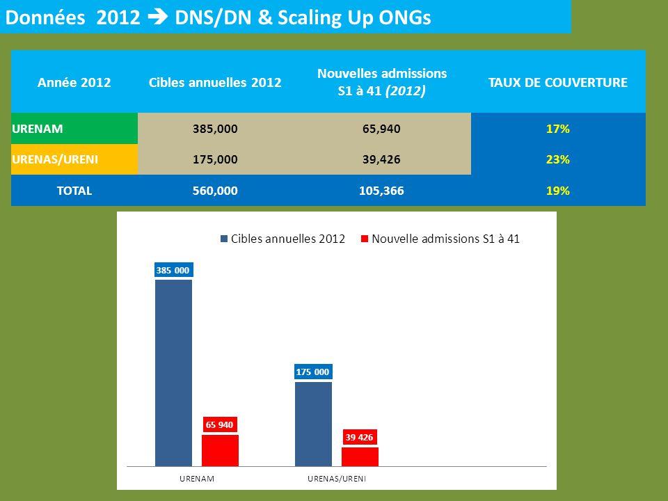 Année 2012Cibles annuelles 2012 Nouvelles admissions S1 à 41 (2012) TAUX DE COUVERTURE URENAM385,00065,94017% URENAS/URENI175,00039,42623% TOTAL560,000105,36619% Données 2012 DNS/DN & Scaling Up ONGs