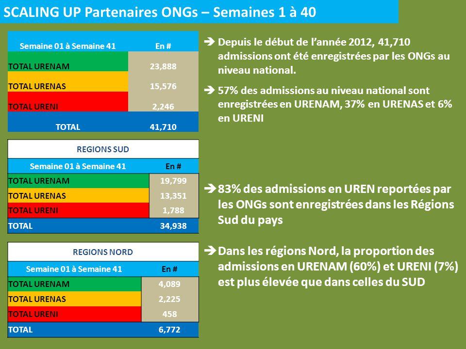 SCALING UP Partenaires ONGs – Semaines 1 à 40 Semaine 01 à Semaine 41En # TOTAL URENAM23,888 TOTAL URENAS15,576 TOTAL URENI2,246 TOTAL41,710 Depuis le début de lannée 2012, 41,710 admissions ont été enregistrées par les ONGs au niveau national.