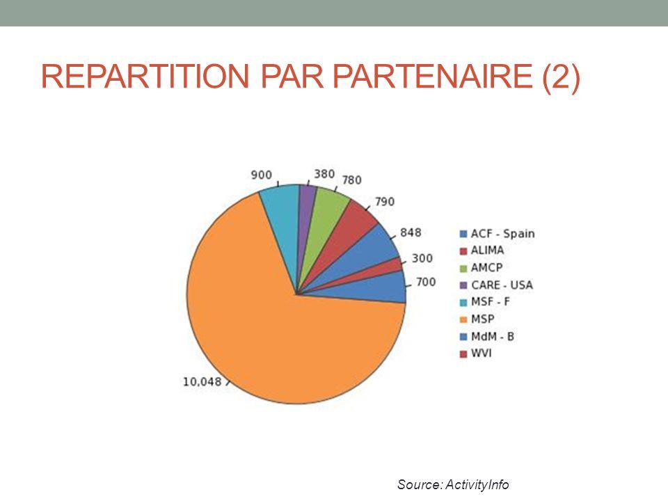 REPARTITION PAR PARTENAIRE (2) Source: ActivityInfo