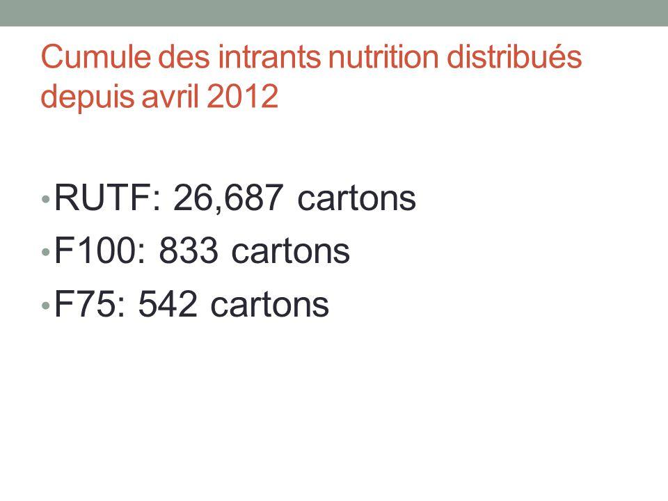 Cumule des intrants nutrition distribués depuis avril 2012 RUTF: 26,687 cartons F100: 833 cartons F75: 542 cartons