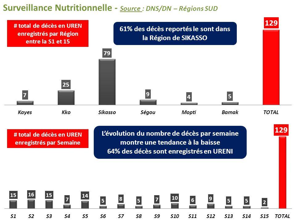 Surveillance Nutritionnelle - Source : DNS/DN – Régions SUD # total de décès en UREN enregistrés par Région entre la S1 et 15 # total de décès en UREN