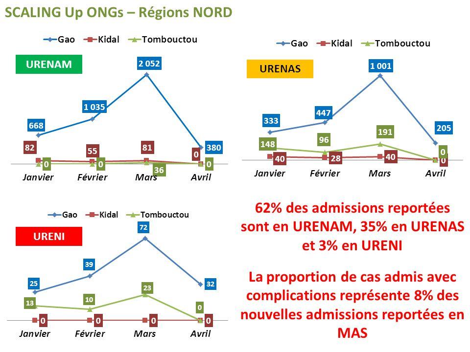 SCALING Up ONGs – Régions NORD 62% des admissions reportées sont en URENAM, 35% en URENAS et 3% en URENI La proportion de cas admis avec complications