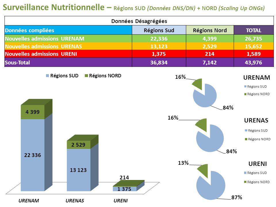 Surveillance Nutritionnelle – Régions SUD (Données DNS/DN) + NORD (Scaling Up ONGs) Données Désagrégées Données compliéesRégions SudRégions NordTOTAL