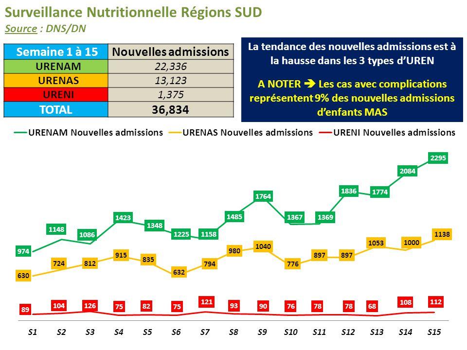 Surveillance Nutritionnelle – Régions SUD (Données DNS/DN) + NORD (Scaling Up ONGs) Données Désagrégées Données compliéesRégions SudRégions NordTOTAL Nouvelles admissions URENAM22,3364,39926,735 Nouvelles admissions URENAS13,1232,52915,652 Nouvelles admissions URENI1,3752141,589 Sous-Total36,8347,14243,976