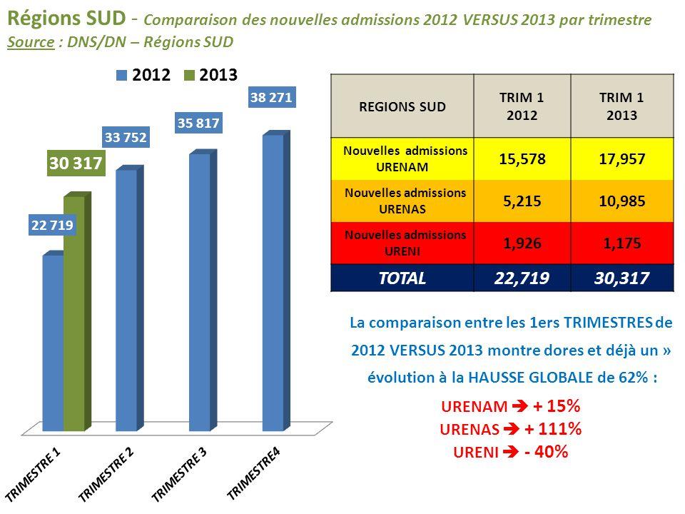 Régions SUD - Comparaison des nouvelles admissions 2012 VERSUS 2013 par trimestre Source : DNS/DN – Régions SUD REGIONS SUD TRIM 1 2012 TRIM 1 2013 No
