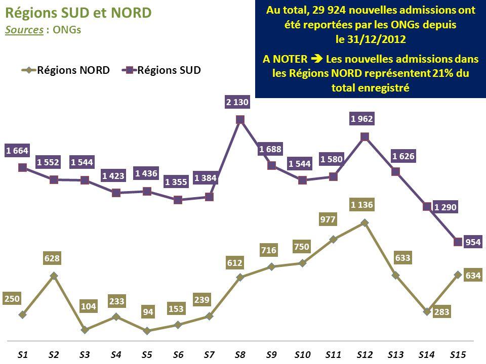 Régions SUD et NORD Sources : ONGs Au total, 29 924 nouvelles admissions ont été reportées par les ONGs depuis le 31/12/2012 A NOTER Les nouvelles adm