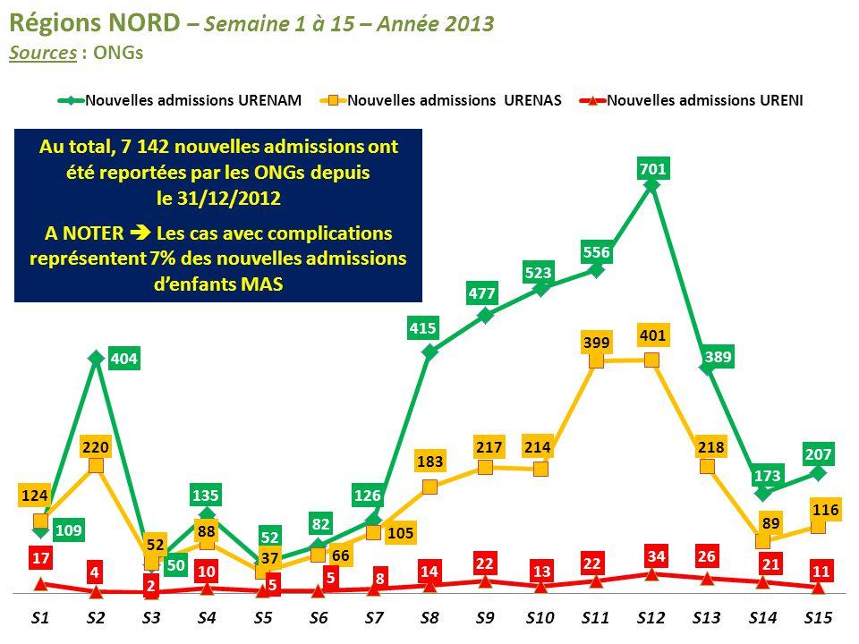 Régions NORD – Semaine 1 à 15 – Année 2013 Sources : ONGs Au total, 7 142 nouvelles admissions ont été reportées par les ONGs depuis le 31/12/2012 A N