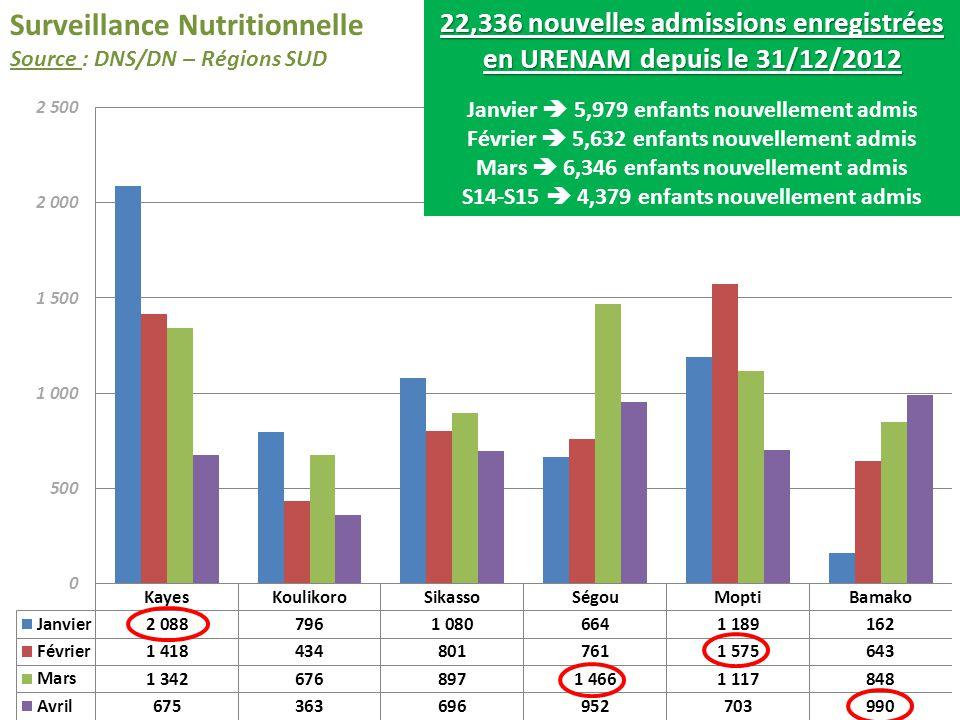 Surveillance Nutritionnelle Source : DNS/DN – Régions SUD 22,336 nouvelles admissions enregistrées en URENAM depuis le 31/12/2012 Janvier 5,979 enfant