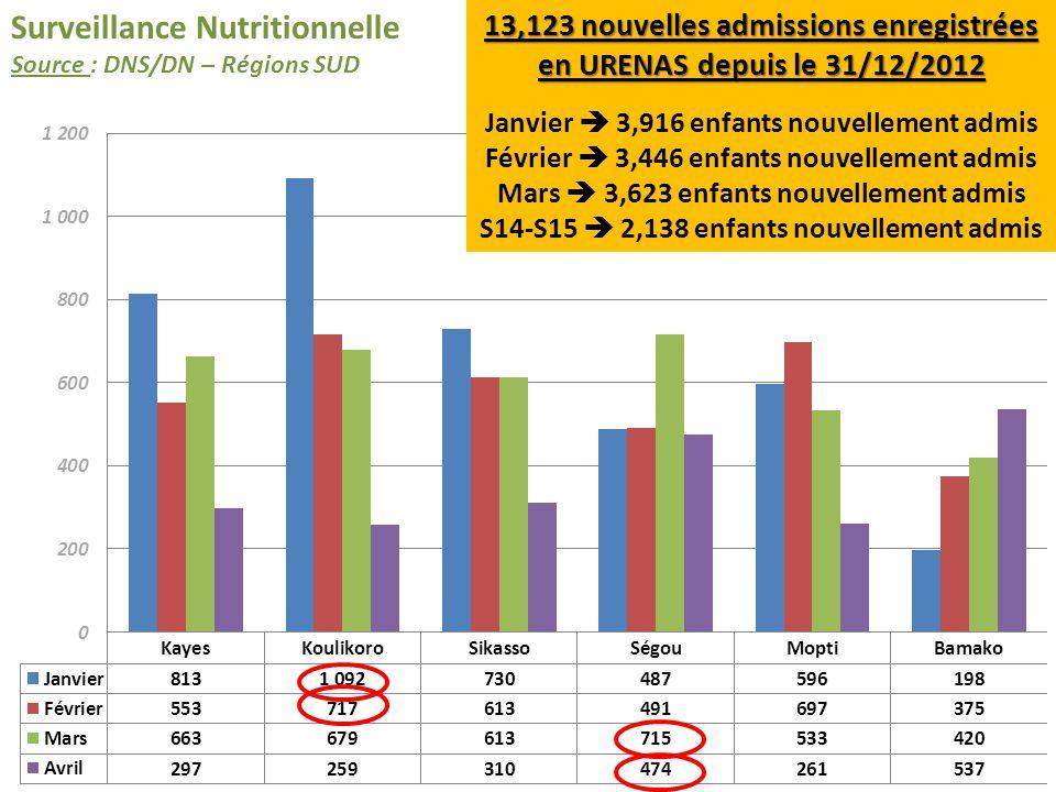 Surveillance Nutritionnelle Source : DNS/DN – Régions SUD 13,123 nouvelles admissions enregistrées en URENAS depuis le 31/12/2012 Janvier 3,916 enfant