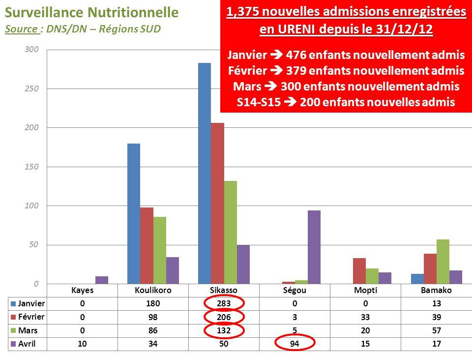 Surveillance Nutritionnelle Source : DNS/DN – Régions SUD 1,375 nouvelles admissions enregistrées en URENI depuis le 31/12/12 Janvier 476 enfants nouv