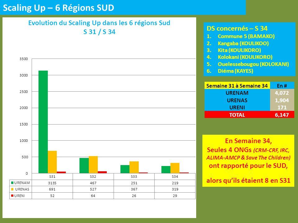 DS concernés – S34 1.Ansongo (GAO) 2.Gao (GAO) 3.Bourem (GAO) 4.Ménaka (GAO) 5.Kidal (KIDAL) Scaling Up – 3 Régions NORD En Semaine 34, 2 ONGs (MDM-B et ACF-E) ont rapporté pour le NORD, ils étaient 3 en S31 Semaine 31 à Semaine 34En # URENAM1,016 URENAS456 URENI47 TOTAK1,519