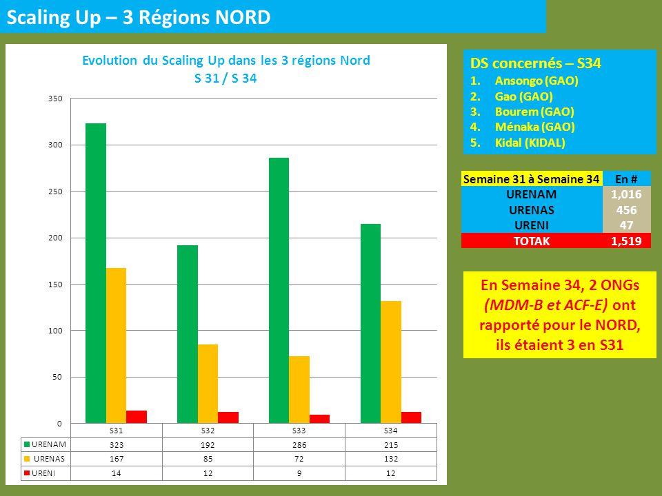 DS concernés – S34 1.Ansongo (GAO) 2.Gao (GAO) 3.Bourem (GAO) 4.Ménaka (GAO) 5.Kidal (KIDAL) Scaling Up – 3 Régions NORD En Semaine 34, 2 ONGs (MDM-B