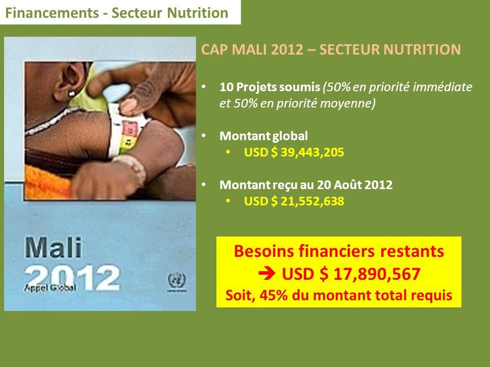 Financements - Secteur Nutrition CAP MALI 2012 – SECTEUR NUTRITION 10 Projets soumis (50% en priorité immédiate et 50% en priorité moyenne) Montant gl