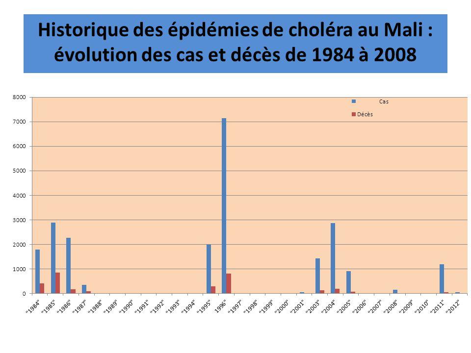 Historique des épidémies de choléra au Mali : évolution des cas et décès de 1984 à 2008