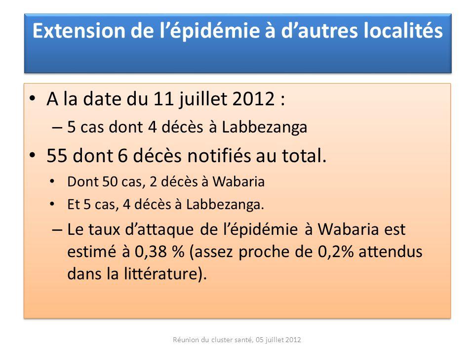 Extension de lépidémie à dautres localités A la date du 11 juillet 2012 : – 5 cas dont 4 décès à Labbezanga 55 dont 6 décès notifiés au total. Dont 50
