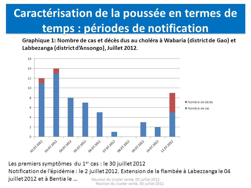 Réunion du cluster santé, 05 juillet 2012 Graphique 1: Nombre de cas et décès dus au choléra à Wabaria (district de Gao) et Labbezanga (district dAnso